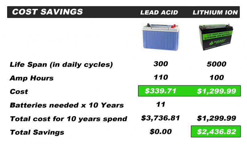 12v 100ah Deep Cycle Lithium Battery