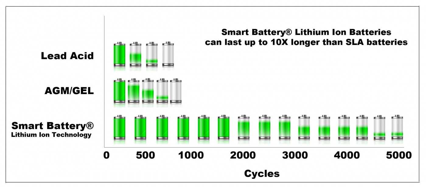Lithium Ion Batteries Images Smart Battery 12v Lithium Ion