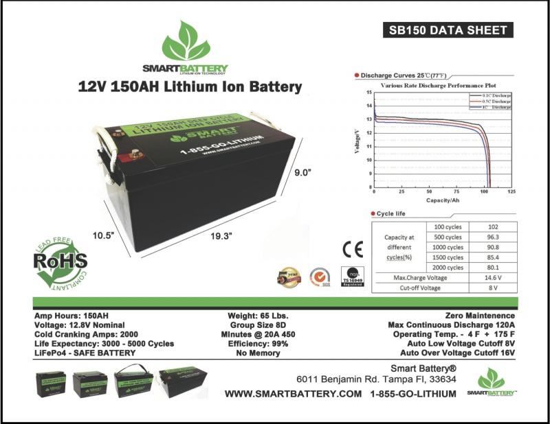 SB150 Data