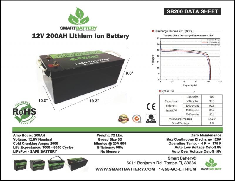 SB200 Data