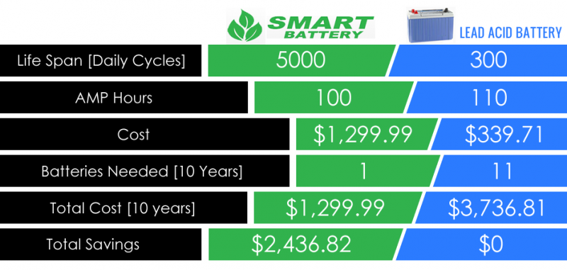 Smart Battery Infographic