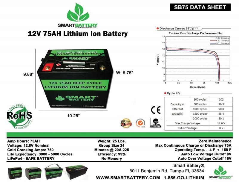 SB75 Data